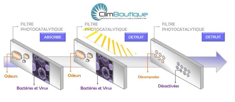 Filtration climatiseurs daikin
