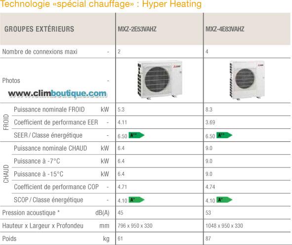 Multisplit Mitsubishi Hyperheating