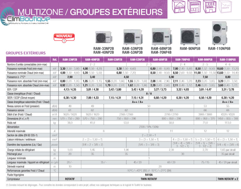 Groupes exterieurs multisplit Hitachi