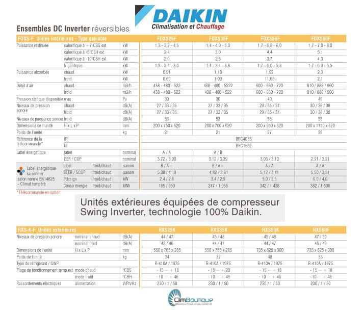 Performances Gainables Daikin FDXS