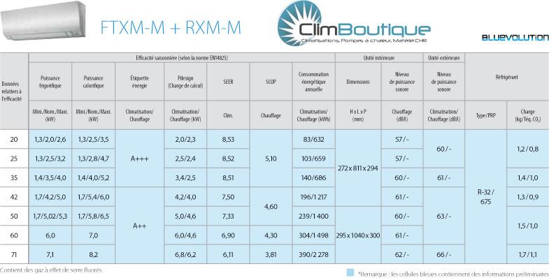 Performances FTXM Daikin Bluevolution