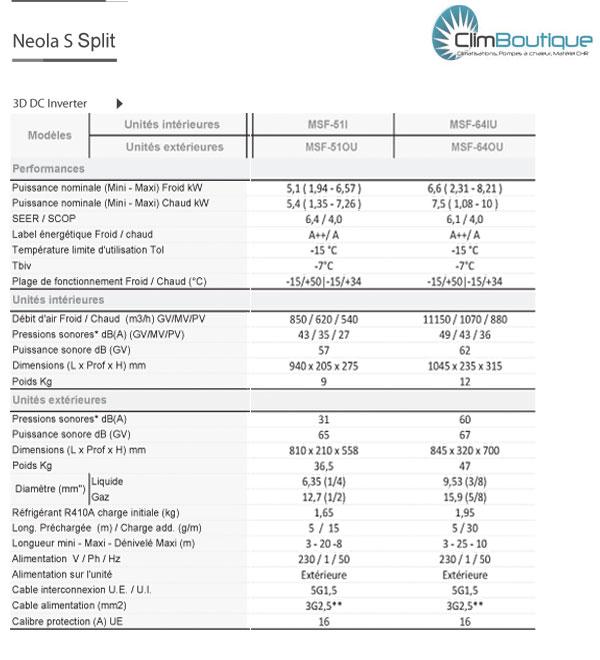 Performances midea Neolas MSF51 et MSF64