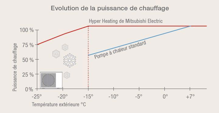 La clim mitsubishi vous fournie 100 % de la puissance a -15°c extérieur !!!